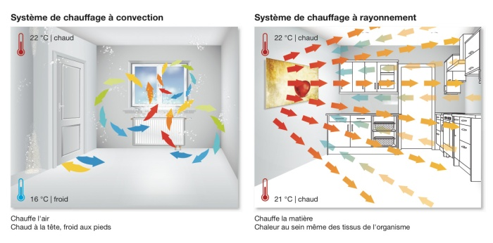 fonctionne-chauffage-rayonnement-infrarouge-rayonnant